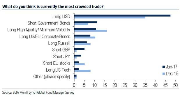 us-dollar-otterwood-boFA-most-crowded-trade-marketexpress-in