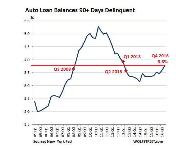 US-auto-loan-delinquencies-2016-q4-marketexpress-in