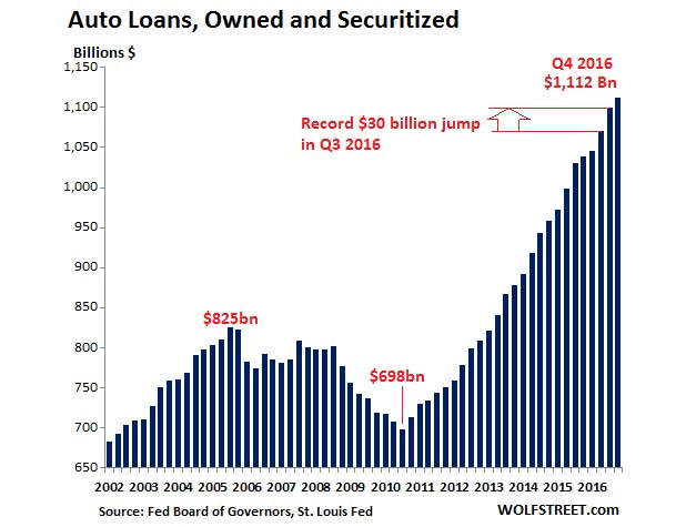 US-auto-loans-2016-Q4-marketexpress-in