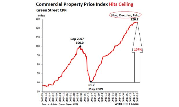 US-Commercial-Property-Index-GreenStreet-2017-marketexpress-in