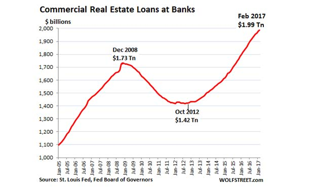US-commercial-real-estate-loans_2017-02-Feb-rep-marketexpress-in