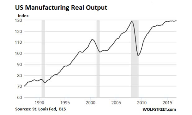 US-jobs-robots-manufacturing-real-output-2017-marketexpress