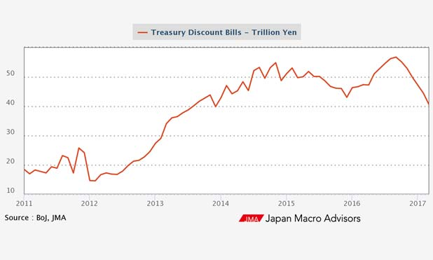 yen-treasury-bills-boj-marketexpress-in