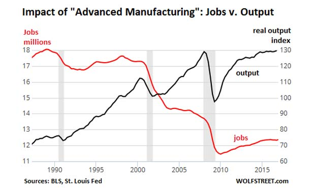 Apple-robotics-US-manufacturing-output-v-jobs-2017-Q1