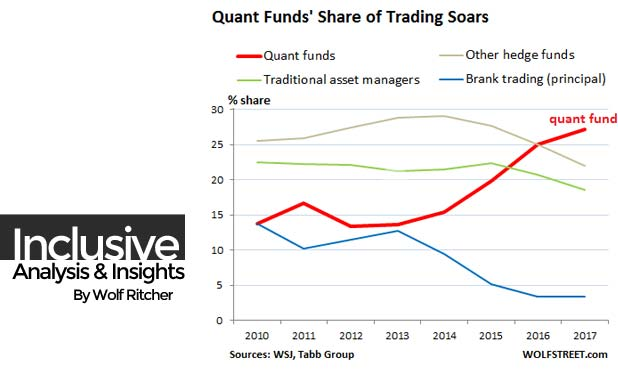 US-quant-funds-share_2017-q1-marketexpress-in