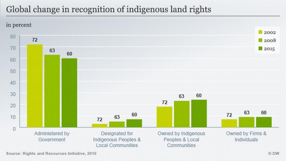 indigenous-land-rights-global-change-marketexpress-in