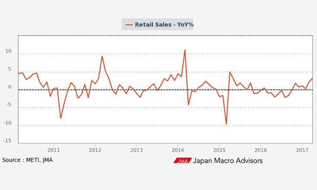 japan-retail-sales-marketexpress-in