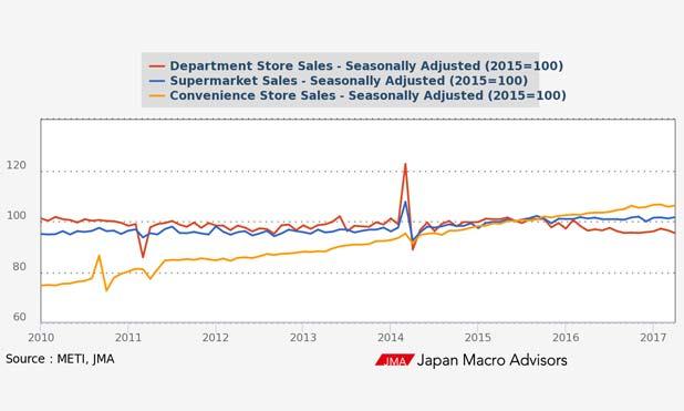 retail-sales-chain-retail-stores-type-marketexpress-in