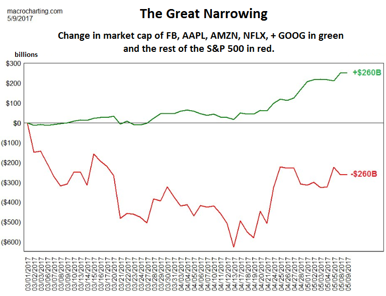"""The Great Narrowing"" of the S&P 500"