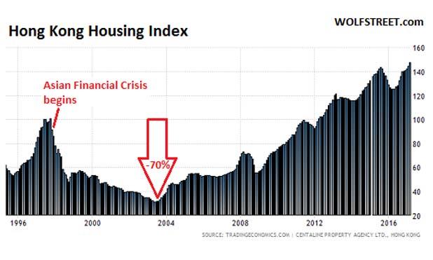 Hong-Kong-Housing-Index-marketexpress
