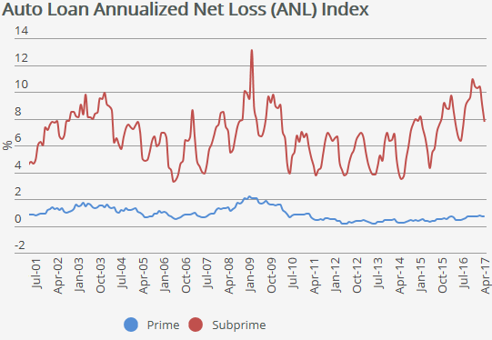 This Toxic Trifecta for Auto Loans is Fueling #Carmageddon
