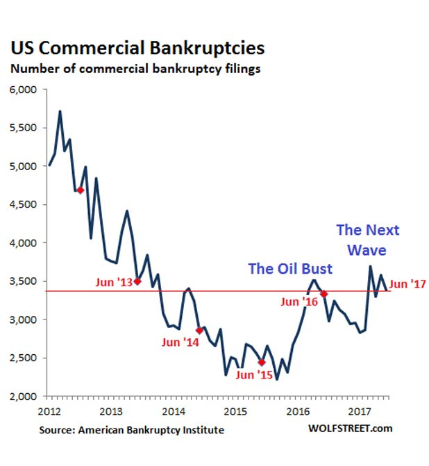 US-bankruptcies-commercial-2012-2017-06-marketexpress-in