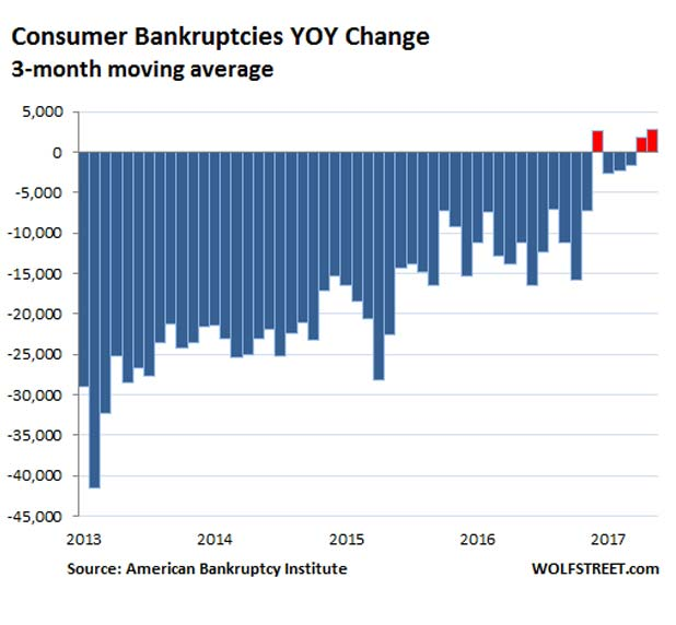 US-bankruptcies-consumer-2011-2017-06-marketexpress-in