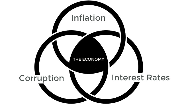 economy-india-interest-rates-inflation-corruption-marketexpress-in