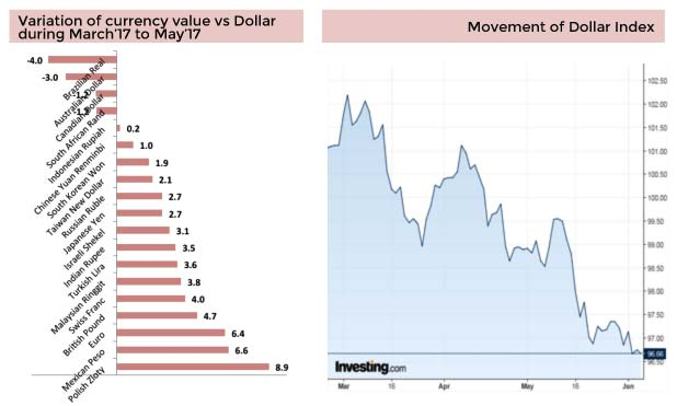 rupee-dollar-movement-marketexpress-in