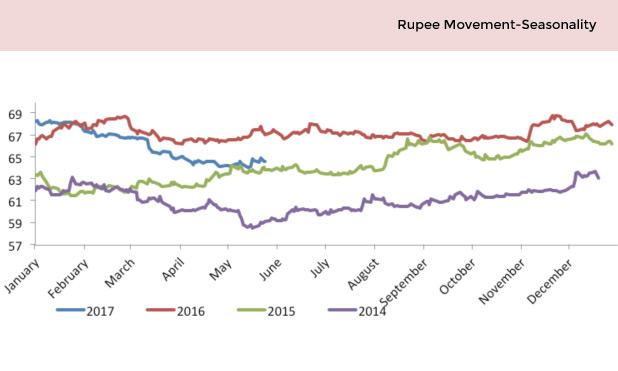 rupee-dollar-movement-seasonality-marketexpress-in
