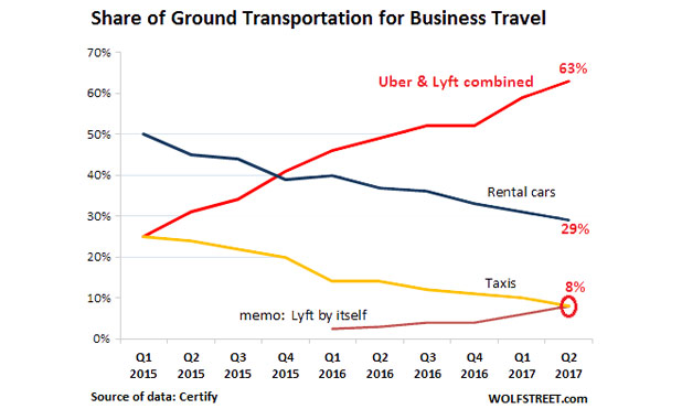 US-rideshare-v-Taxis-rental-cars-for-business-travel-marketexpress-in