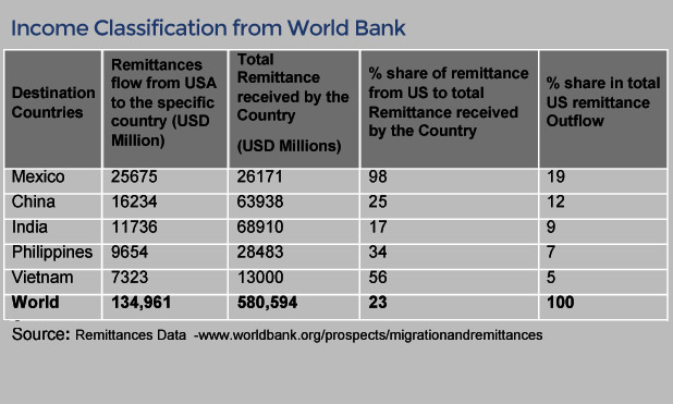global-remittances-income-classification-world-bank-marketexpress-in