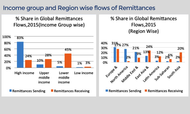 global-remittances-income-group-region-wise-marketexpress-in