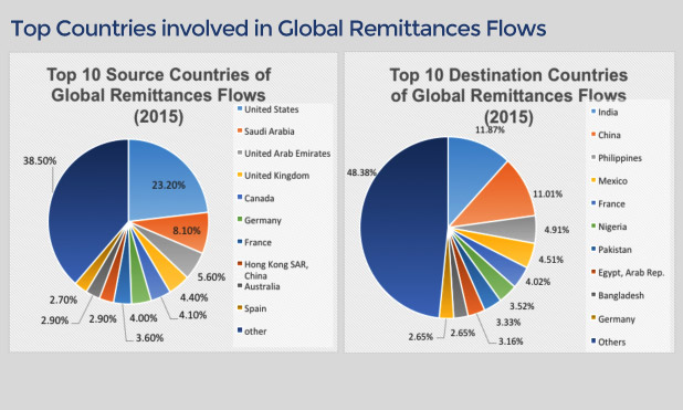 global-remittances-top-countries-marketexpress-in