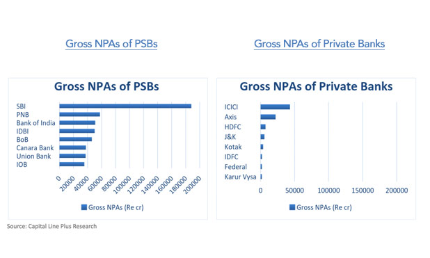 gross-npa-private-banks-psb-india-marketexpress-in