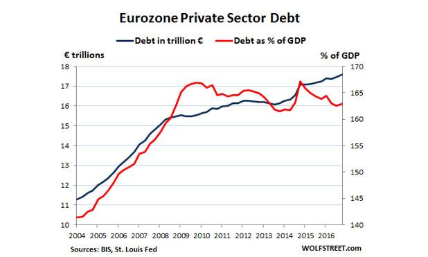 Global-Debt-Bubble-Eurozone-marketexpress-in