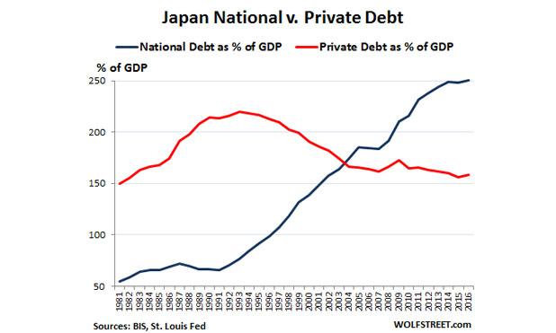 Global-debt-Japan-private-v-public-debt-marketexpress-in