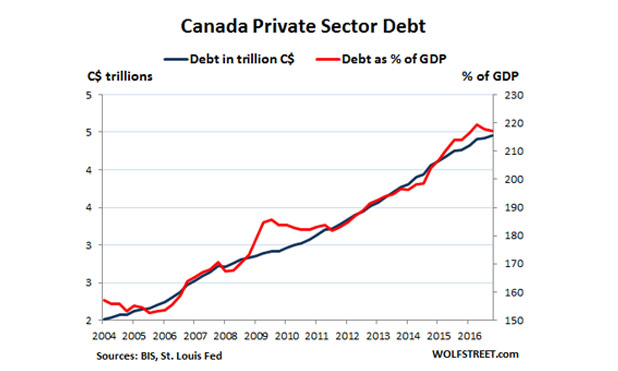Global-debt-bubble-Canada-marketexpress-in