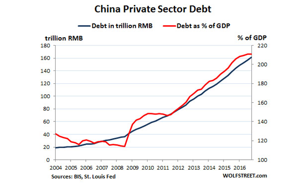 Global-debt-bubble-China-marketexpress-in