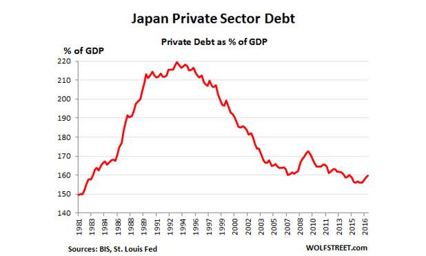 Global-debt-bubble-Japan-1981-marketexpress-in