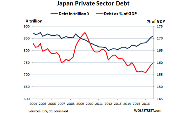 Global-debt-bubble-Japan-private-marketexpress-in