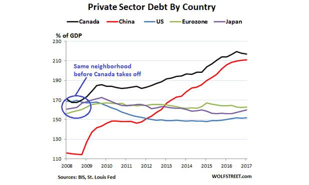 Global-debt-bubble-US-Canada-China-Euro-Japan-marketexpress-in