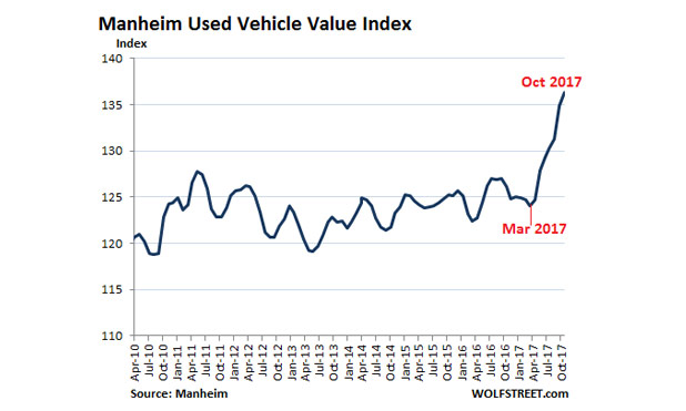 What the Heck's Going on With Used Cars and Trucks?