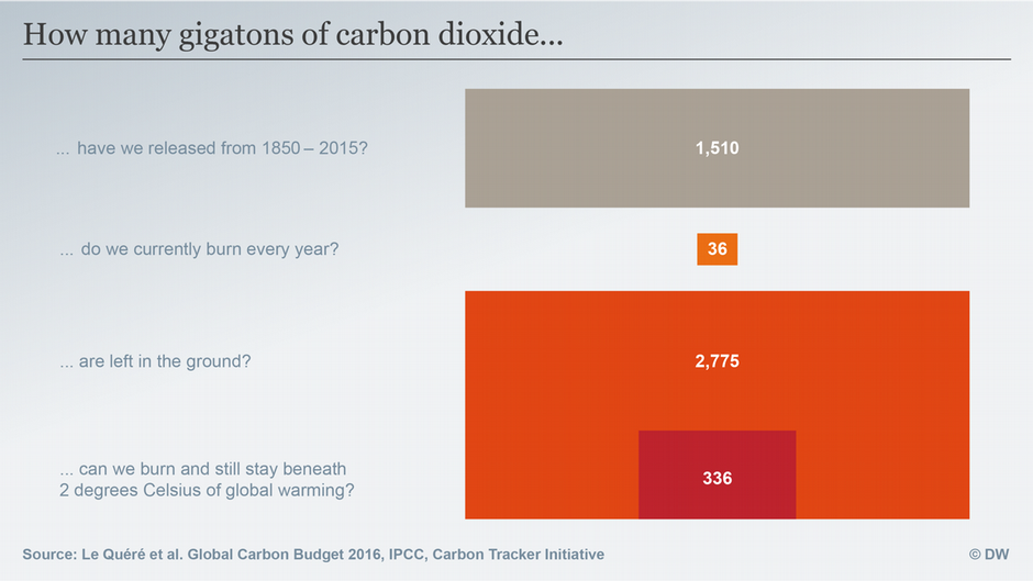 climate-action-global-carbon-budget-marketexpress-in
