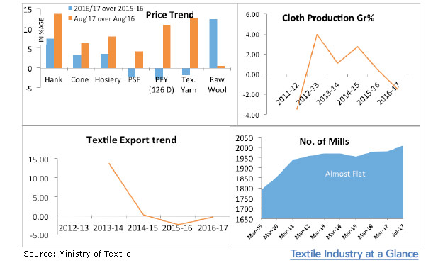 textile-industry-glance-marketexpress-in