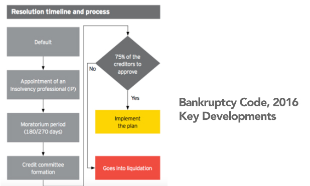 bankruptcy-code-2016-marketexpress-in