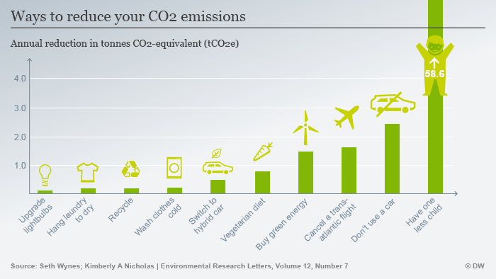 fly-environmental-air-travel-co2-marketexpress-in