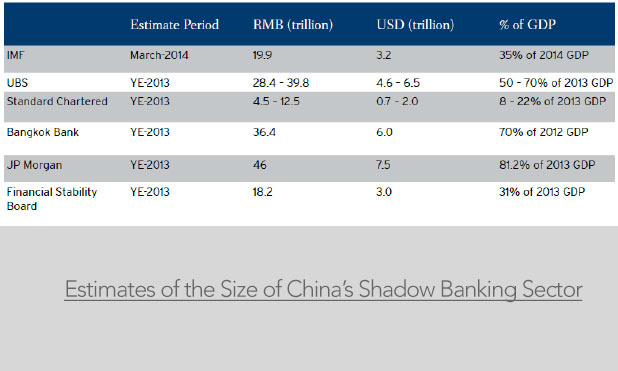 The Shadow Banking Narrative – China & India
