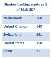 china-shadow-banking-gdp-marketexpress-in