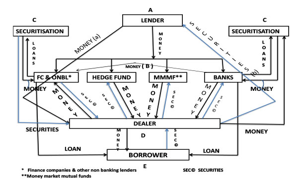 shadow-banking-chart-marketexpress-in
