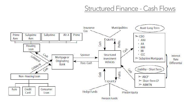 shadow-banking-structured-finance-cash-flows-marketexpress-in