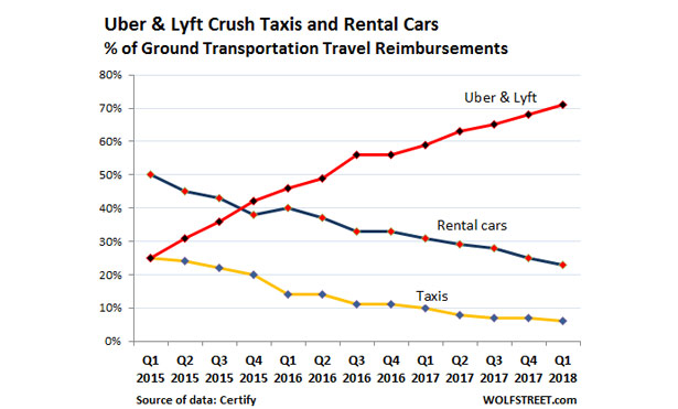 Lyft nimbles away Uber's share  Both crush rental cars and taxis