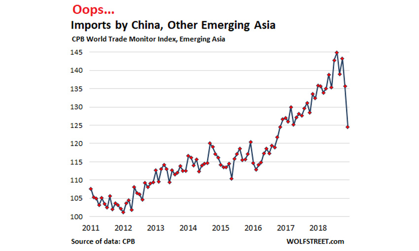 Oops, Imports by China, Emerging Asia Plunge Most Since 2008