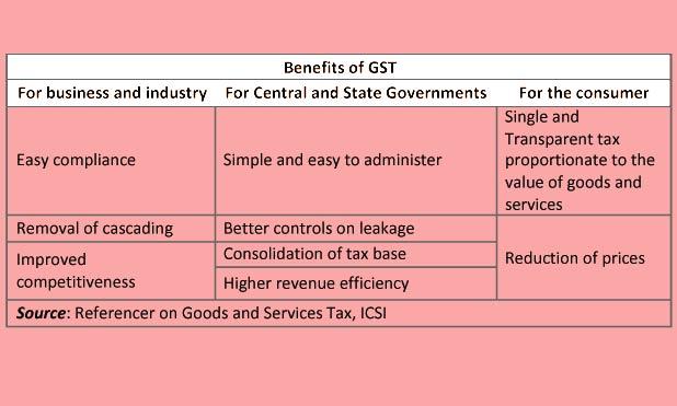 gst-benefits-marketexpress-in